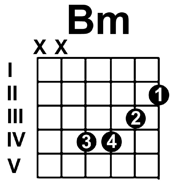 B Minor Chord Diagram - Data Wiring Diagrams •