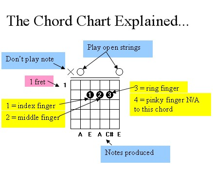 Guitar guitar chords explained : Chord Chart – Guitar Lessons Colorado Springs CO