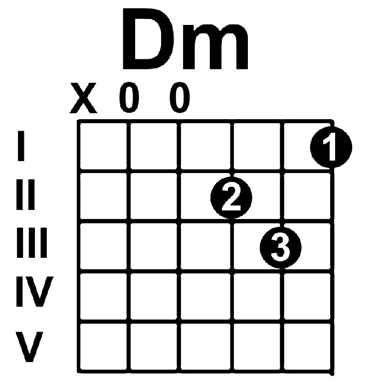 Dm Chord Guitar Finger Position submited images.
