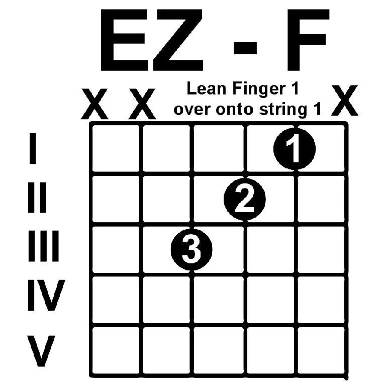 Chord Chart – Guitar Instruction by Phil Westfall